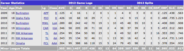 Wil Myers offensive statistics (Courtesy of Baseball America)