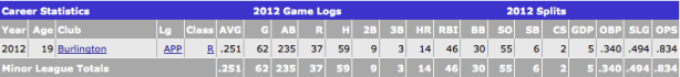 Patrick Leonard offensive statistics (Courtesy of Baseball America)