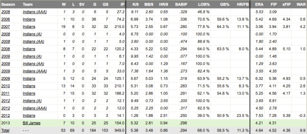 Roberto Hernandez pitching statistics (Courtesy of Fangraphs)